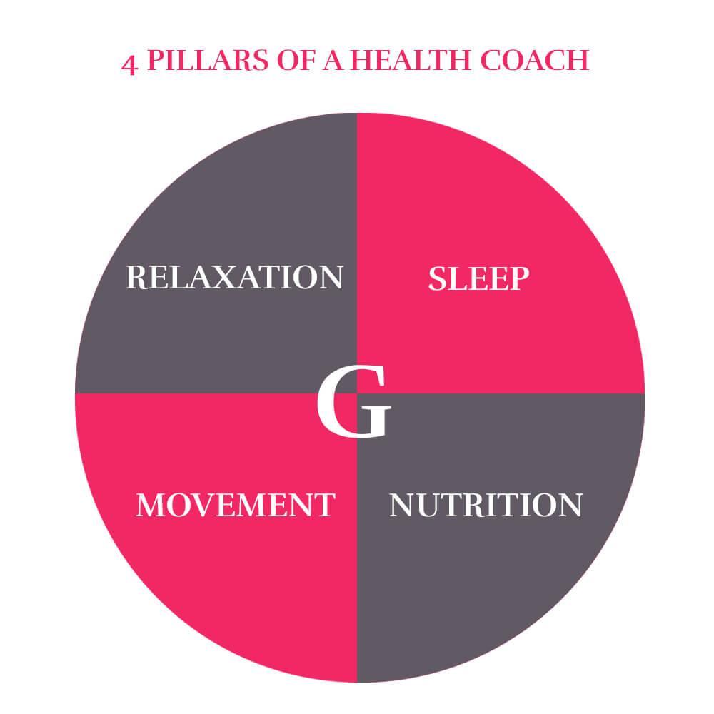 What is a Health Coach?